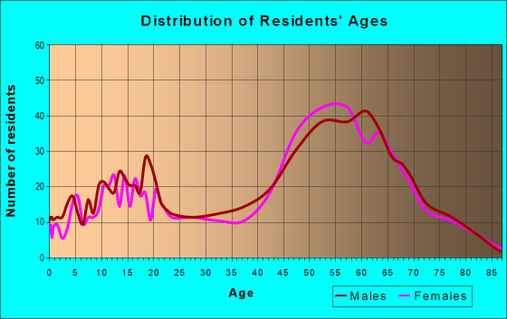 Age and Sex of Residents in zip code 95684