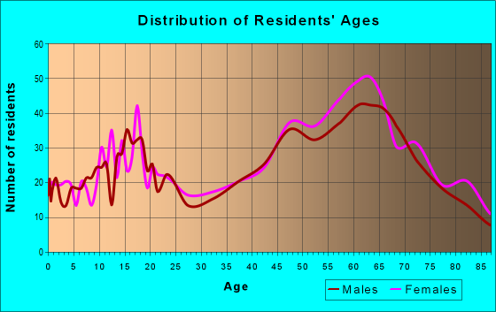 Age and Sex of Residents in zip code 95685