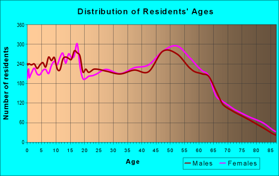 Age and Sex of Residents in zip code 95688