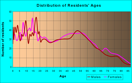 Age and Sex of Residents in zip code 95692