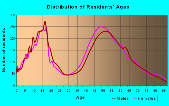 Age and Sex of Residents in zip code 95746