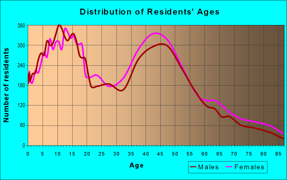 Age and Sex of Residents in zip code 95765