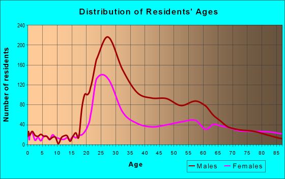 Age and Sex of Residents in zip code 95814