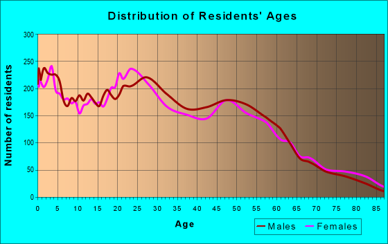 Age and Sex of Residents in zip code 95815