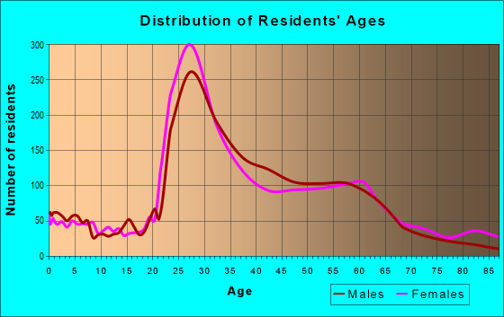 Age and Sex of Residents in zip code 95816