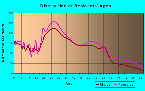 Age and Sex of Residents in zip code 95817