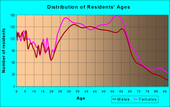 Age and Sex of Residents in zip code 95818
