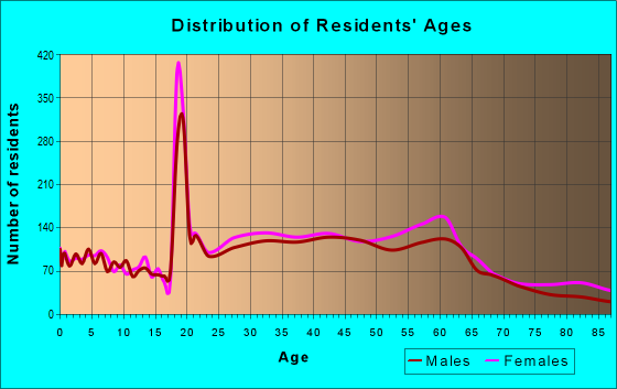 Age and Sex of Residents in zip code 95819