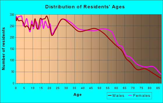 Age and Sex of Residents in zip code 95820