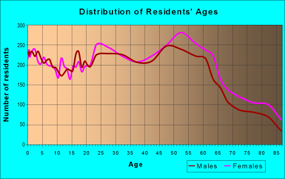 Age and Sex of Residents in zip code 95821