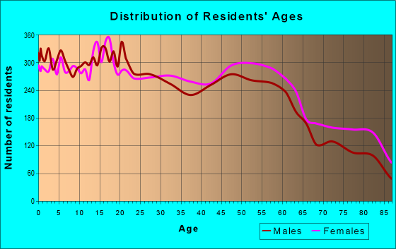 Age and Sex of Residents in zip code 95822