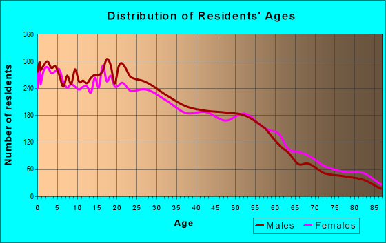 Age and Sex of Residents in zip code 95824