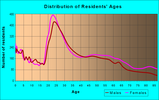 Age and Sex of Residents in zip code 95825