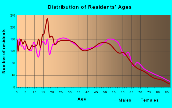Age and Sex of Residents in zip code 95827