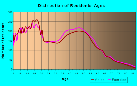 Age and Sex of Residents in zip code 95829
