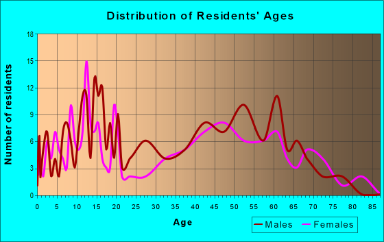 Age and Sex of Residents in zip code 95830