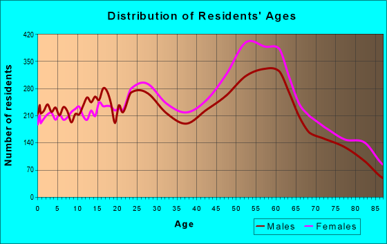 Age and Sex of Residents in zip code 95831