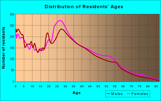 Age and Sex of Residents in zip code 95834