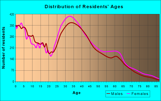 Age and Sex of Residents in zip code 95835