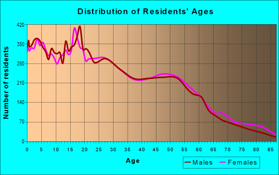 Age and Sex of Residents in zip code 95838