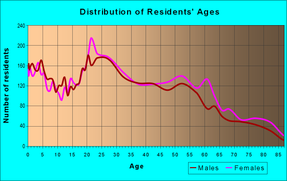 Age and Sex of Residents in zip code 95841