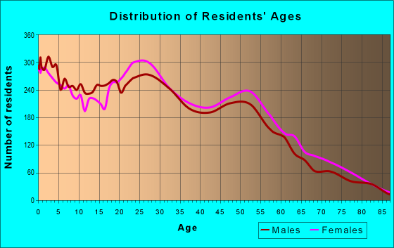 Age and Sex of Residents in zip code 95842