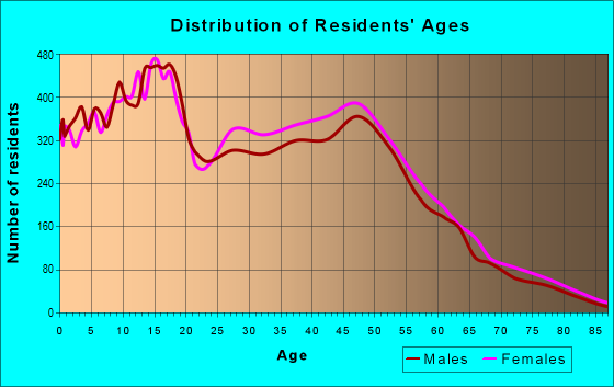 Age and Sex of Residents in zip code 95843