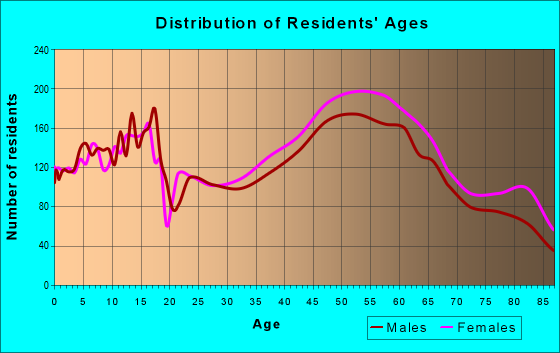 Age and Sex of Residents in zip code 95864