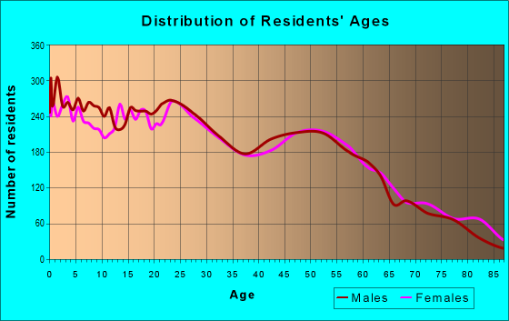 Age and Sex of Residents in zip code 95901