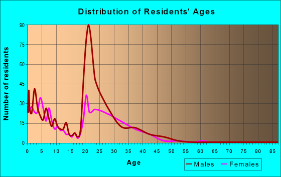 Age and Sex of Residents in zip code 95903