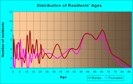 Age and Sex of Residents in zip code 95922