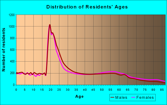 Age and Sex of Residents in zip code 95926
