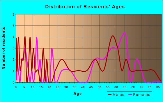 Age and Sex of Residents in zip code 95934