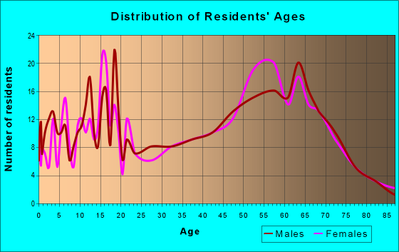 Age and Sex of Residents in zip code 95947