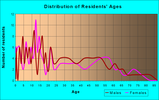 Age and Sex of Residents in zip code 95950