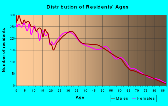 Age and Sex of Residents in zip code 95961
