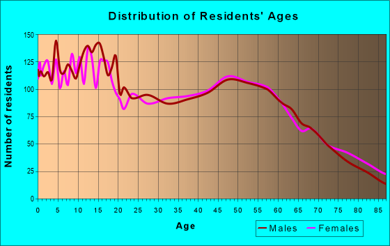 Age and Sex of Residents in zip code 95963