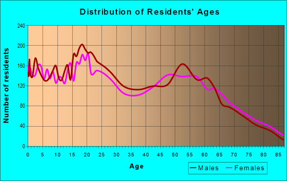 Age and Sex of Residents in zip code 95965