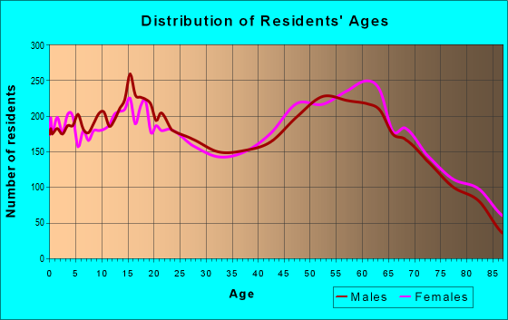 Age and Sex of Residents in zip code 95966