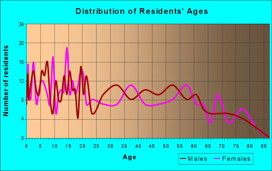 Age and Sex of Residents in zip code 95968