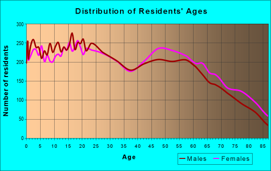 Age and Sex of Residents in zip code 96002