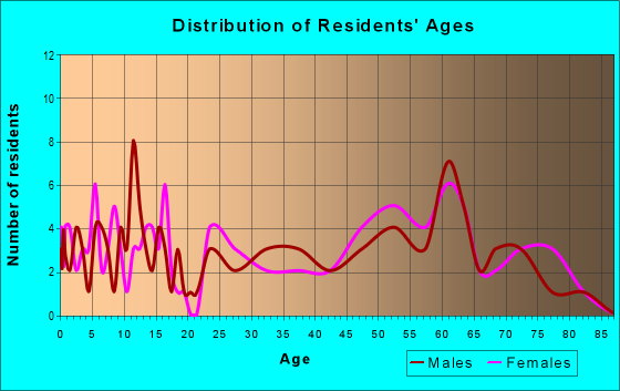Age and Sex of Residents in zip code 96006