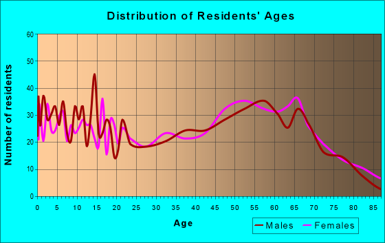 Age and Sex of Residents in zip code 96013