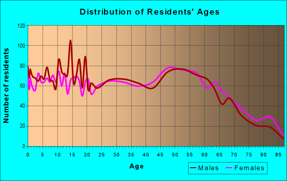 Age and Sex of Residents in zip code 96019