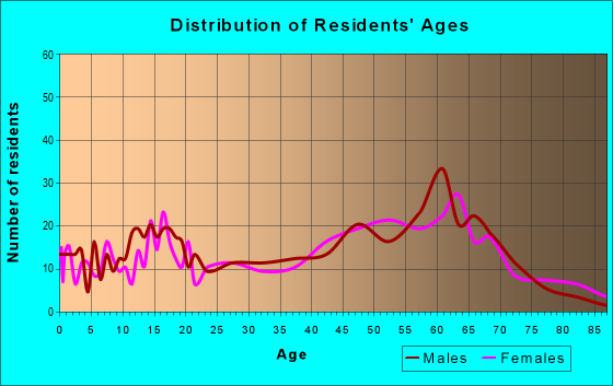 Age and Sex of Residents in zip code 96020