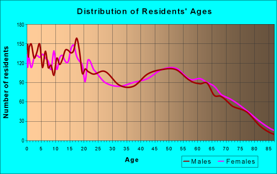 Age and Sex of Residents in zip code 96021