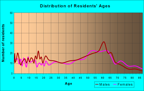 Age and Sex of Residents in zip code 96025