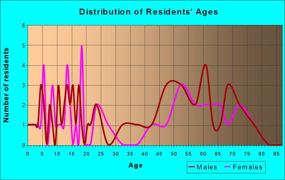Age and Sex of Residents in zip code 96034