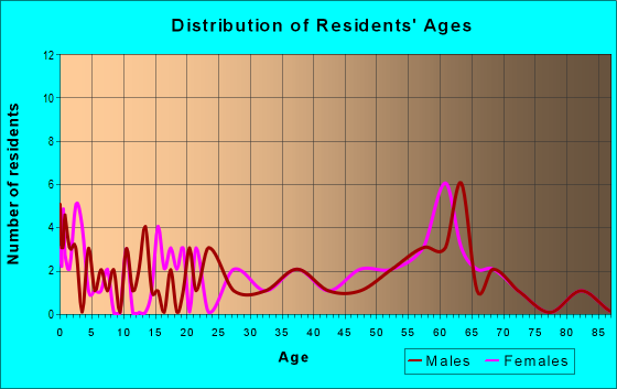 Age and Sex of Residents in zip code 96040
