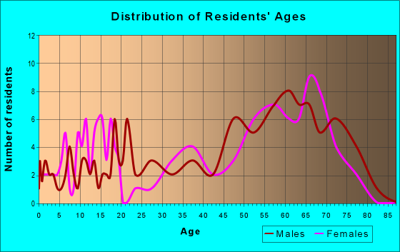 Age and Sex of Residents in zip code 96059